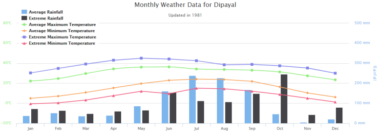 Monthly weather data for Dipayal